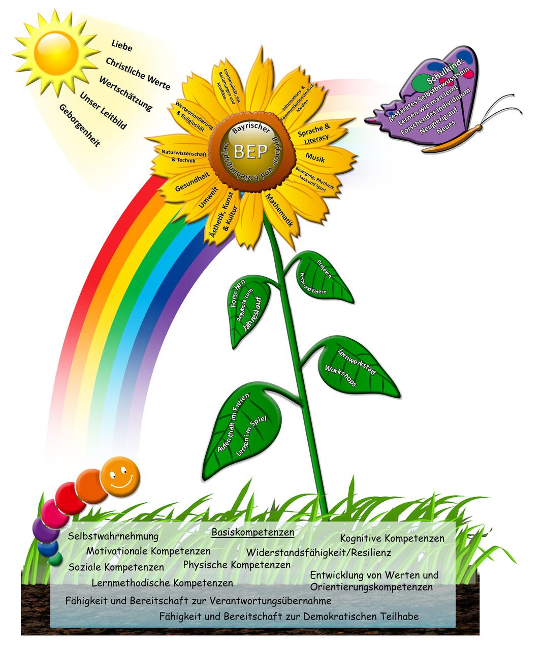 Kindergarten Gerbrunn - Von der Raupe zum Schmetterling